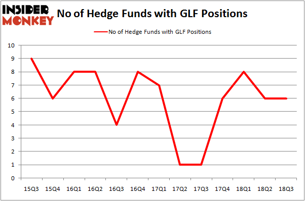 No of Hedge Funds GLF Positions