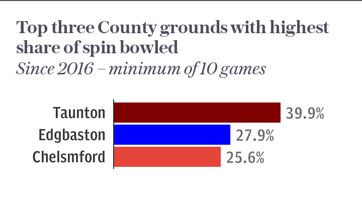 Top three grounds with highest share of spin bowled