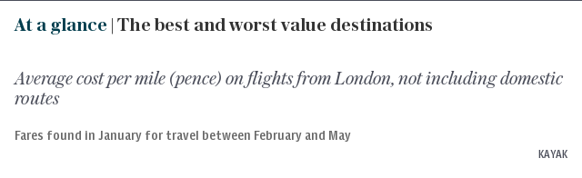 At a glance | The best and worst value destinations