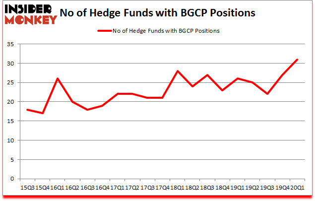 Is BGCP A Good Stock To Buy?