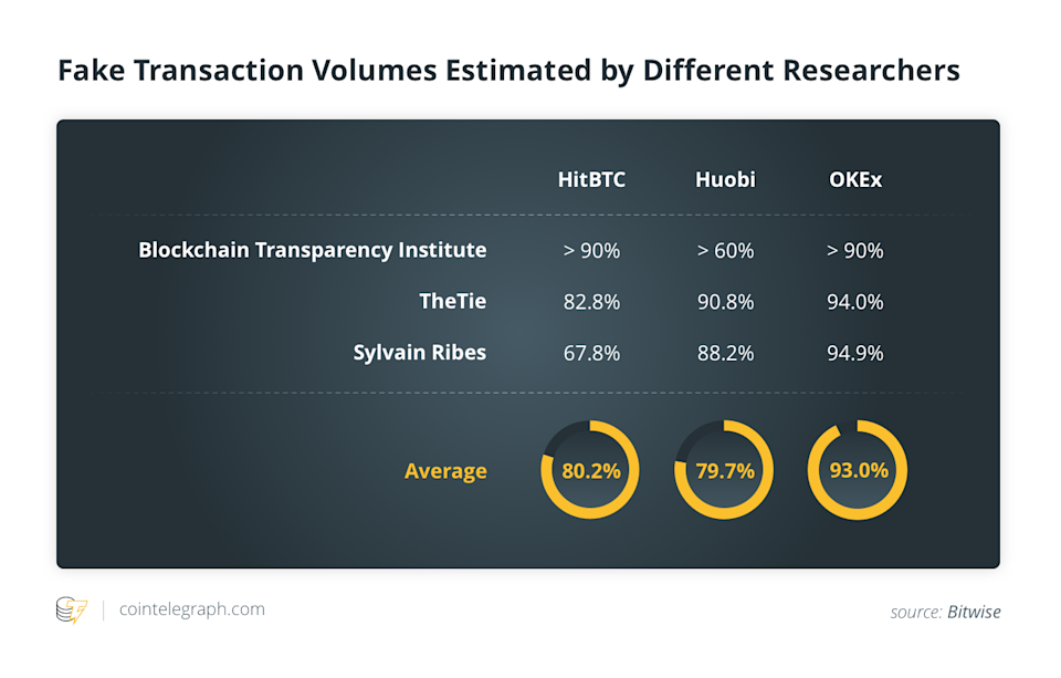 Fake Transaction Volumes Estimated by Different Researchers