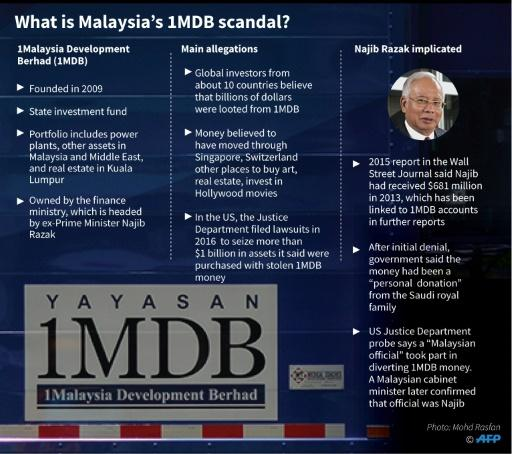 The Malaysian 1MDB corruption allegations