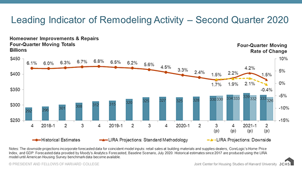 The Leading Indicator of Remodeling Activity. Graphic and data by Joint Center for Housing Studies of Harvard University.