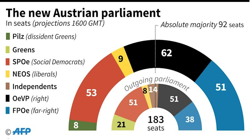 The projected new Austrian parliament following elections won by centre-right candidate Sebastian Kurz. (AFP Photo/Kun TIAN)