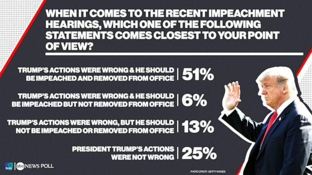 PHOTO: When it comes to the recent impeachment hearings, which one of the following statements comes closest to your point of view? (ABC News)
