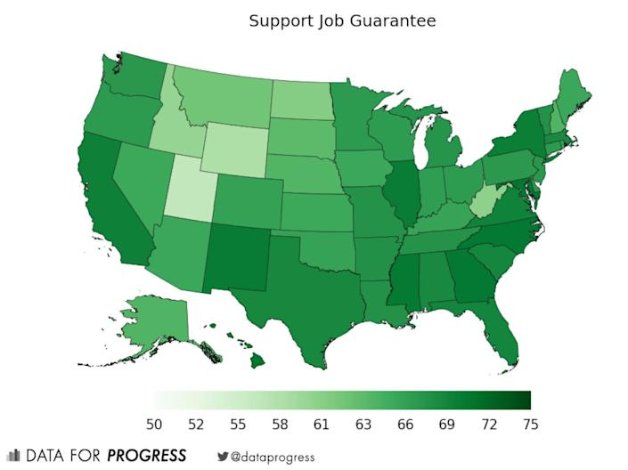 A chart from the think tank Data for Progress shows widespread support for a job guarantee. (Photo: Data for Progress)