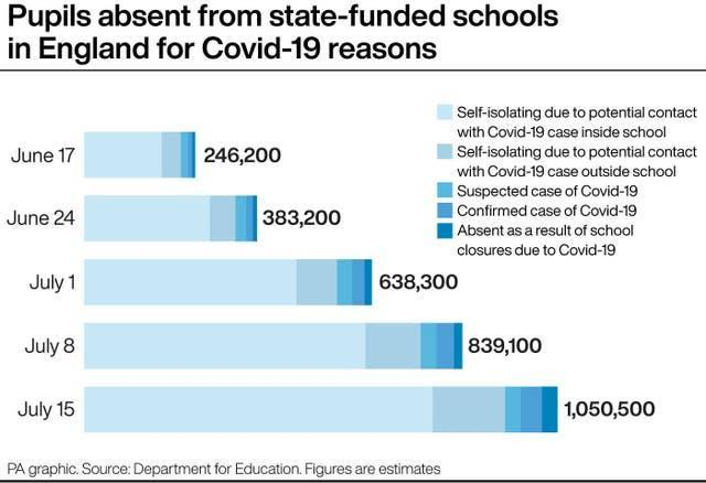 Pupils absent from state-funded schools in England for Covid-19 reasons
