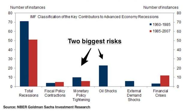 The two biggest recession risks to an advanced economy are monetary policy tightening and oil shocks. (Source: NBER, Goldman Sachs)
