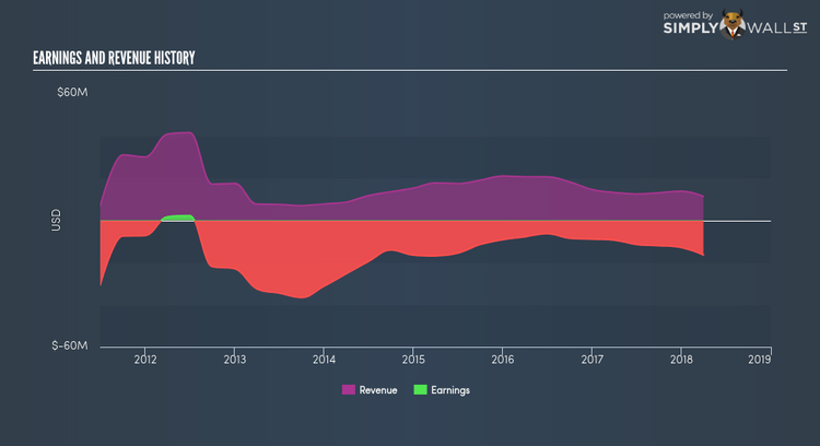 NasdaqCM:VICL Income Statement May 16th 18