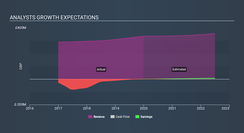 AIM:DX. Past and Future Earnings April 10th 2020