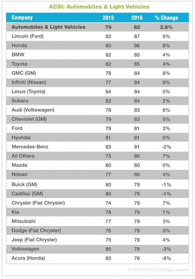 Lincoln, Honda, Toyota, BMW are tops in customer satisfaction (Acura, VW not so much)