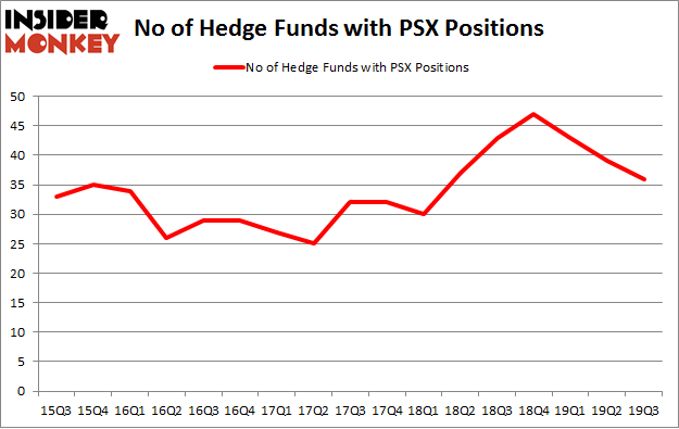 No of Hedge Funds with PSX Positions