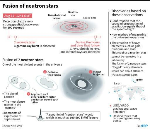 Neutron star smashup 'transforms' our understanding of Universe