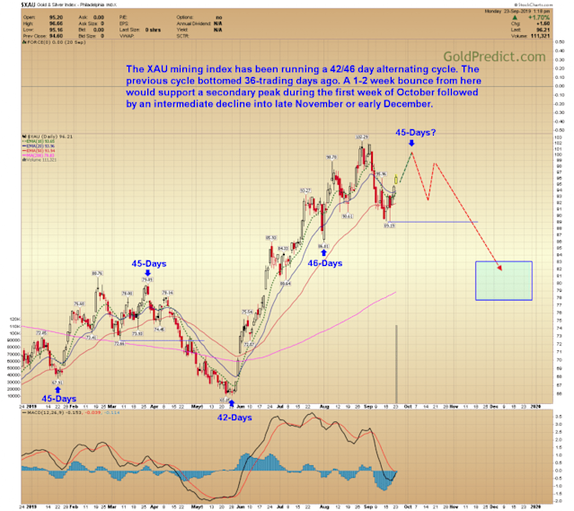 Gold Price Forecast Caution Is Warranted