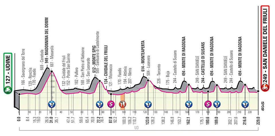Giro d'Italia 2020, stage 16 profile — Giro d'Italia 2020 route: How to watch live TV coverage and follow the race stages