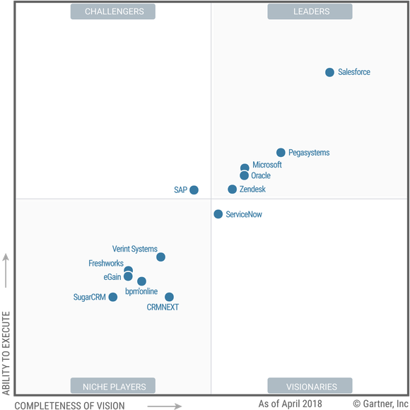 The Gartner Magic Quadrant for CRM Customer Engagement Center graph showing a variety of players in the CRM space with Salesforce as the clear leader.