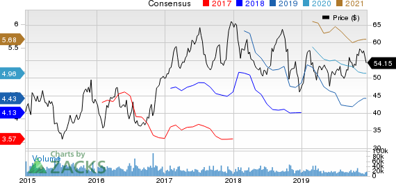 Southwest Airlines Co. Price and Consensus