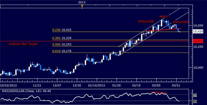 Forex_US_Dollar_Chart_Setup_Warns_of_Downward_Reversal_Ahead_body_Picture_5.png, US Dollar Chart Setup Warns of Downward Reversal Ahead