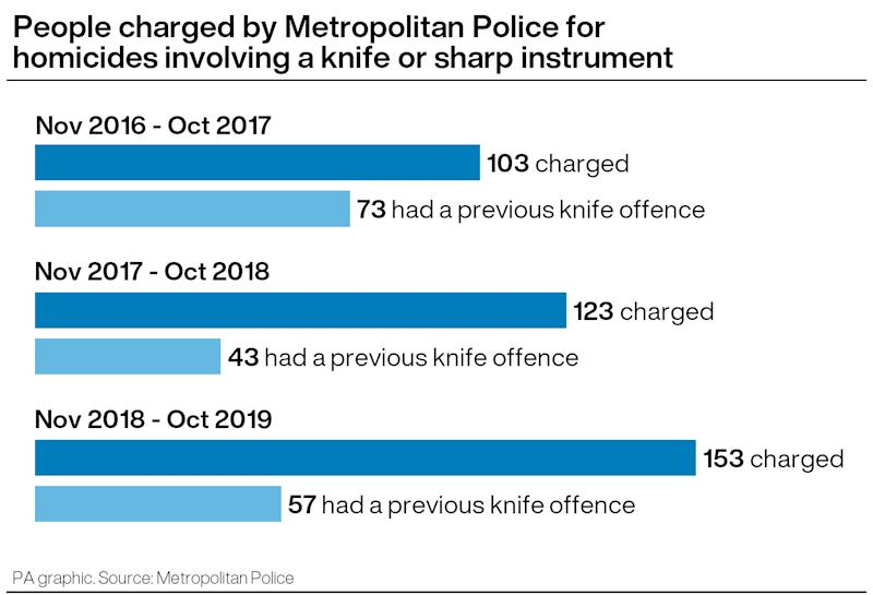 People charged with knife killings who previously committed an offence with a blade