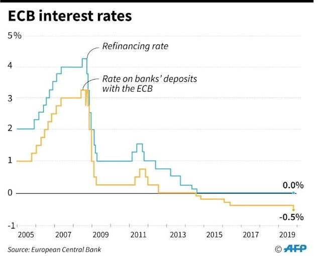 ECB interest rates on refinancing and deposits, since 2005 (AFP Photo/Matthias BOLLMEYER)