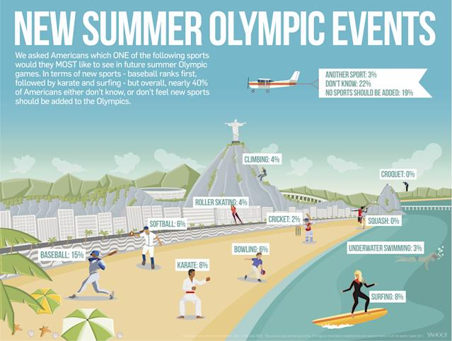 Some Americans want baseball to return to the Olympics. (Yahoo Sports infographic)