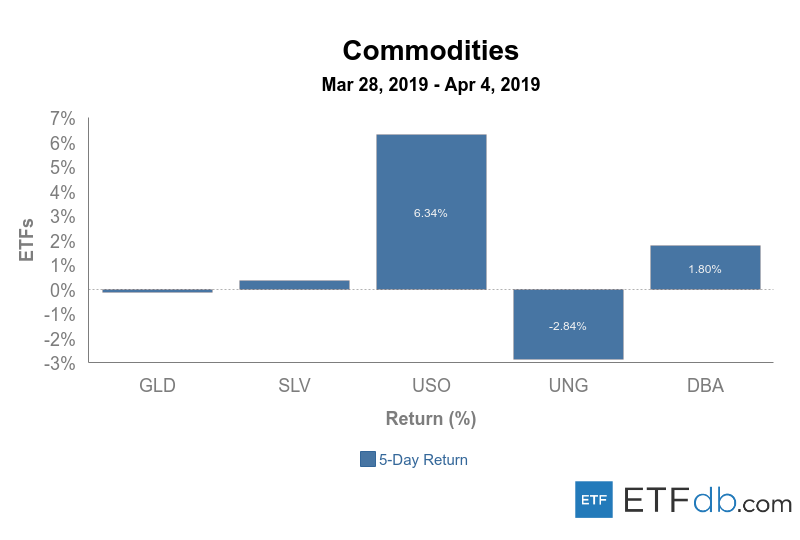 Commodities%20mar%2028 apr%204