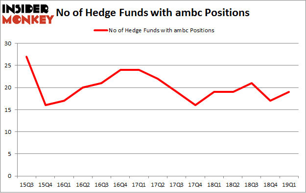 No of Hedge Funds with AMBC Positions