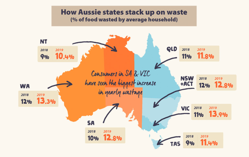 Pictured is map of Australia with figures showing the percentage of food waste in each state.