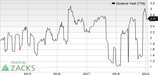 Honda Motor Co., Ltd. Dividend Yield (TTM)