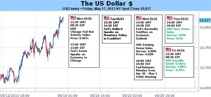 Forex_Dollar_Posts_Biggest_Surge_in_18_Months_on_the_Way_to_3_Year_Highs_body_Picture_5.png, Dollar Posts Biggest Surge in 18 Months on the Way to 3 Year Highs