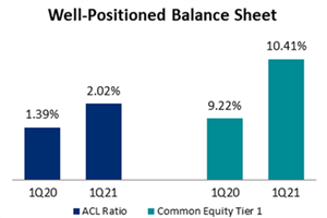 Well-Positioned Balance Sheet