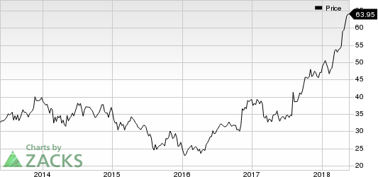 Top Ranked Momentum Stocks to Buy for May 23rd