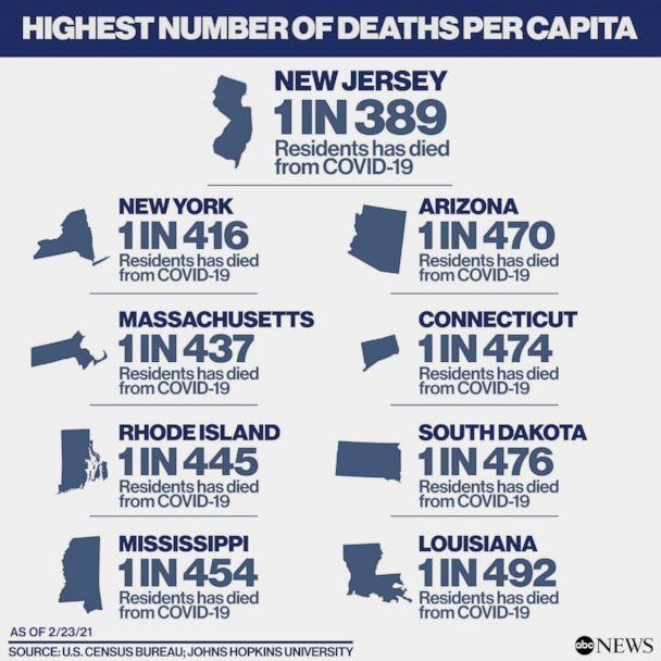 Highest number of Covid deaths per capita (ABC News)
