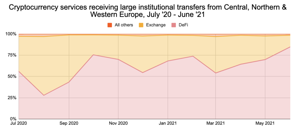 Cryptocurrency services receiving large institutional transfers from Central, Northern & Western Europe