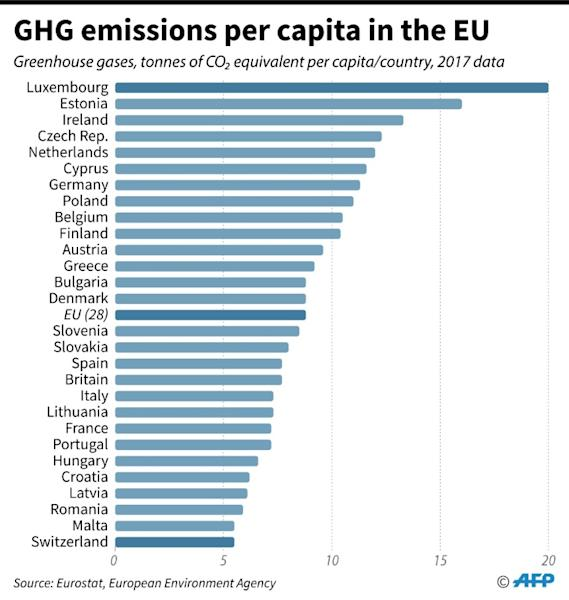 Emissions of greenhouse gases per inhabitant and per country in the European Union, according to data from the European Environment Agency (AFP Photo/Patricio ARANA)