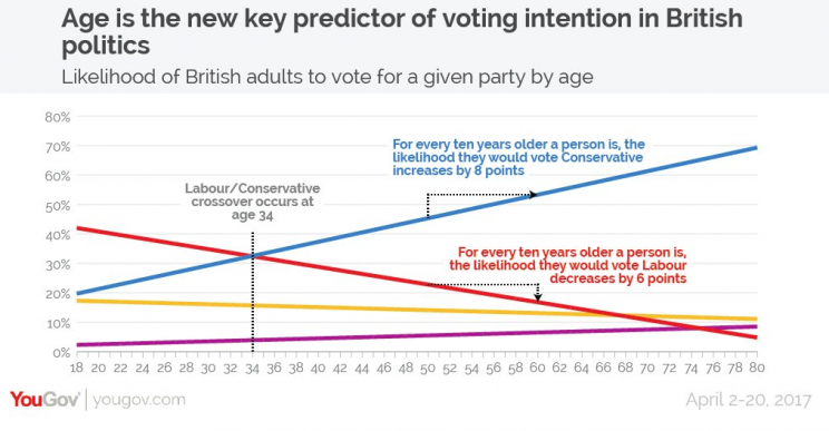 General Election poll (YouGov)
