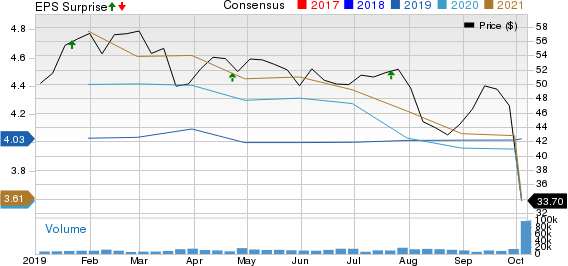 TD Ameritrade Holding Corporation Price, Consensus and EPS Surprise
