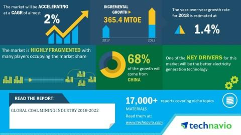 Global Coal Mining Industry 2018-2022 | Usage of Liquid Form of Coal as Fuel and Electricity to Boost Growth | Technavio