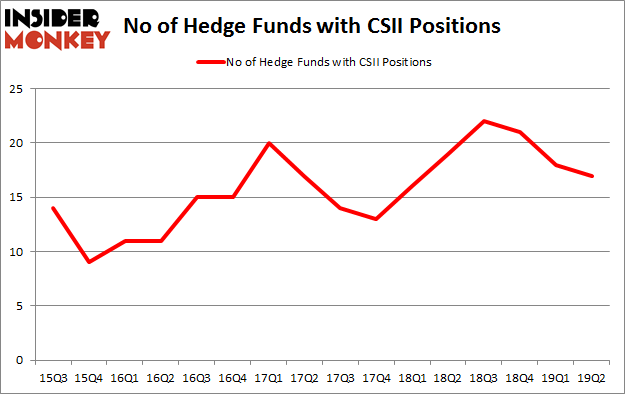 No of Hedge Funds with CSII Positions