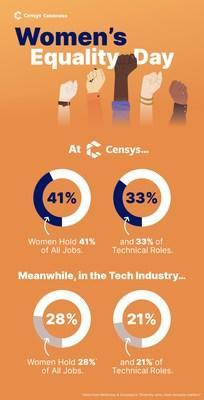 Censys is pleased to announce that the company is now at 41% women with 33% in technical roles (vs 28%/21% benchmarks)