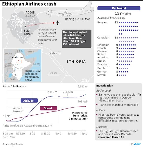 Updated graphic on the crash of Ethiopian Airlines ET302 on Sunday (AFP Photo/)