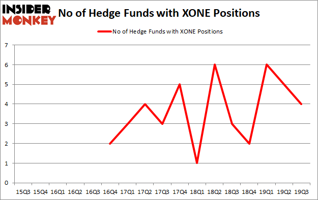 Hedge Funds Aren't Crazy About ExOne Co (NASDAQ:XONE) Anymore