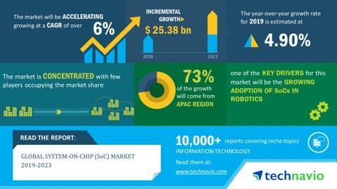 System-on-Chip (SoC) Market 2019-2023 | Evolving Opportunities with Apple Inc. and Huawei Technologies Co. Ltd. | Technavio