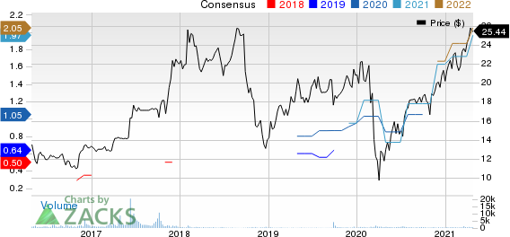 Forestar Group Inc Price and Consensus