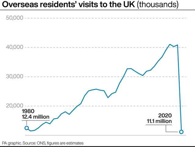 Overseas residents visits to the UK