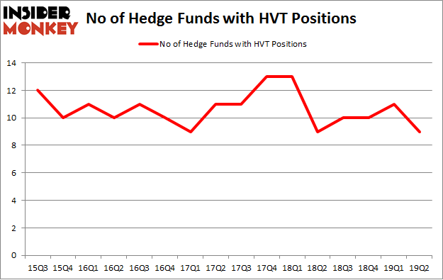 No of Hedge Funds with HVT Positions