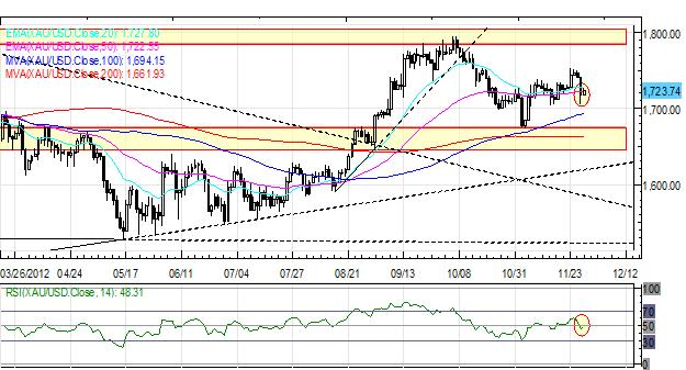 Forex_Euro_Rally_Continues_as_European_US_Fiscal_Cliff_Sentiment_Improves_fx_news_currency_trading_technical_analysis_body_Picture_1.png, Forex: Euro Rally Continues as European, US Fiscal Cliff Sentiment Improves