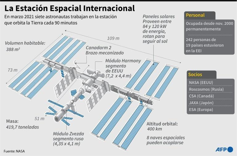 La Estación Espacial Internacional