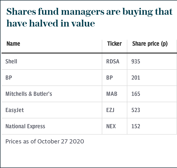 Shares that have lost 50pc of their value