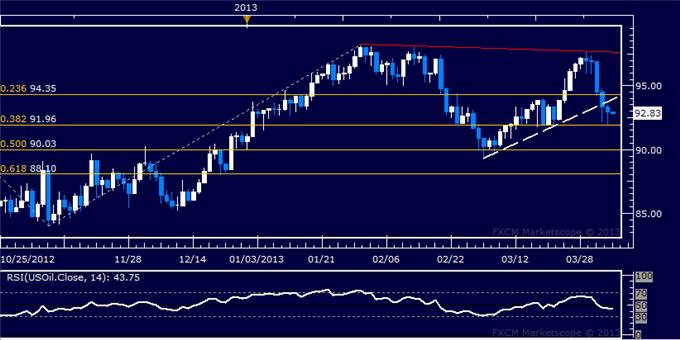 Forex_US_Dollar_Extends_Gains_as_SP_500_Probes_Downward_body_Picture_8.png, US Dollar Extends Gains as S&P 500 Probes Downward